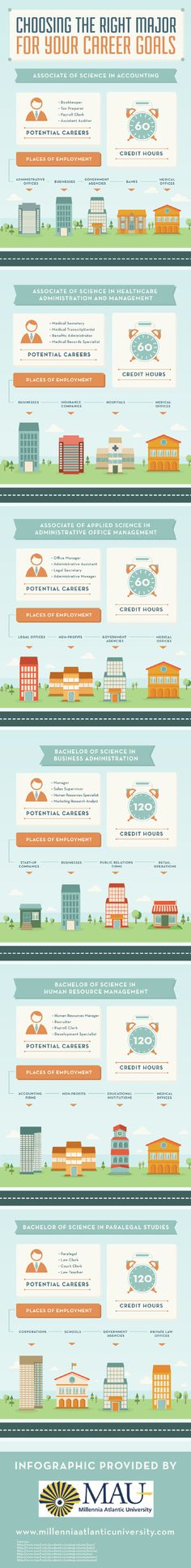 Students interested in becoming managers, sales supervisors, or human resources specialists should enroll in a Bachelor of Science in Business Administration program. This infographic from a Miami business school has more details about different majors. Career College, College Success, Student Success, College Life, Career Counseling, School Counselor, Graduate Recruitment, Choosing A Major, Bachelor Program