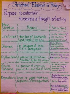 Structural elements of poetry anchor chart include line breaks, stanza, rhyme scheme, rhythm meter, repetition