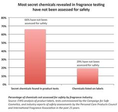 """EWG chart entitled """"Most secret chemicals revealed in fragrance testing have not been assessed for safety"""""""