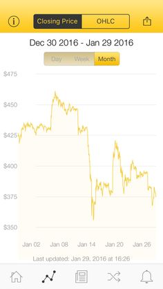The latest Bitcoin Price Index is 374.80 USD http://www.coindesk.com/price/ via @CoinDesk App
