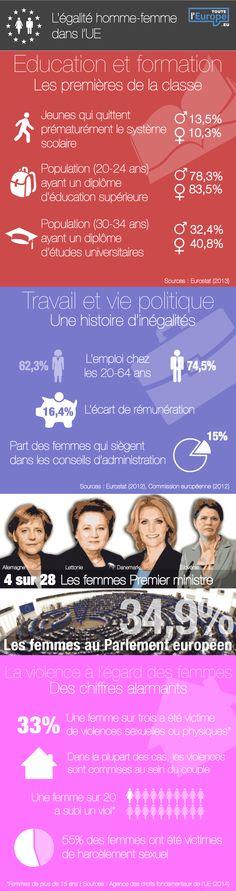 Toute l'Europe : L'égalité homme-femme dans l'UE