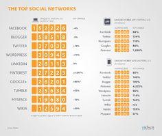 El crecimiento de las redes sociales y aplicaciones móviles en el 2012. | #SocialMedia #Hipermedia