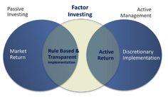 Passive vs. Factor vs. Active Stock Investing