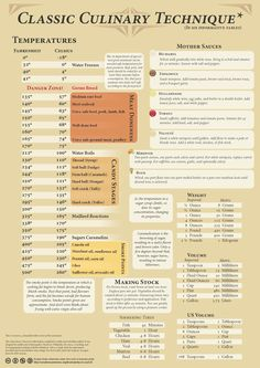 Fredthecoolfish's cheat sheet, typed out and made pretty. Fredthecoolfish's culinary cheat sheet, typed out and made pretty by BonSequitur (/r/cooking) Cooking 101, Cooking Recipes, Cooking Hacks, Cooking Videos, Cooking Light, Cooking Steak, Cooking School, Thai Recipes, Basic Cooking