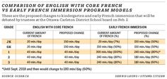Jan. 19, 2016 - Comparison of English with core French vs early French immersion program models