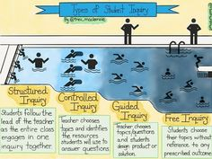 Personalized Learning Using the Types of Student Inquiry - Learning Personalized Problem Based Learning, Inquiry Based Learning, Learning Theory, Project Based Learning, Early Learning, Deep Learning, Teaching Methods, Teaching Strategies, Teaching Tools