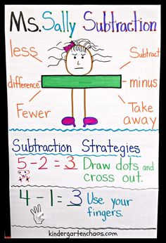 Do you love and use anchor charts as much as I do? Then you are going to love these Must Make Kindergarten Anchor Charts! Why anchor charts in Kindergarten? I use anchor charts almost every day a Subtraction Kindergarten, Subtraction Strategies, Kindergarten Anchor Charts, Math Strategies, Teaching Kindergarten, Preschool Behavior, Subtraction Activities, Teaching Ideas, Kindergarten Addition