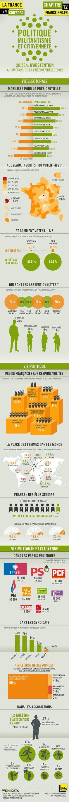 Infographies | La France en chiffres : politique et citoyenneté - France Info