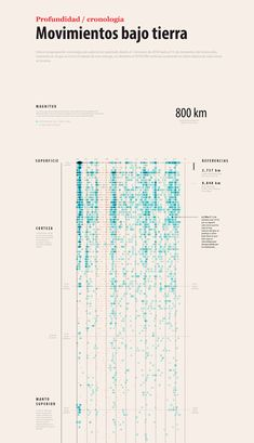 Collection of data visualizations to get inspired and finding the right type. Information Architecture, Information Design, Information Graphics, Architecture Program, Visualisation, Data Visualization, Information Visualization, Glitch, Graphic Design