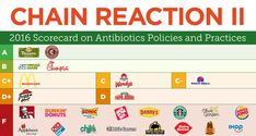 A new report scores the top 25 fast-food restaurants on their policies on no antibiotic meat. Consumer Reports breaks down the results on how the top 25 fast food restaurants in the U.S. scored in the Chain Reaction II report.