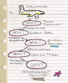 5 Whys (Six Sigma) [applicable to heart's path???]