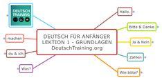 Deutsch für Anfänger Grundlagen