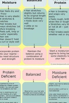 Understanding The Protein-Moisture Balance: How To Tell If Your Hair Needs Moisture or Protein Natural Hair Tips, Natural Hair Styles, Breaking Hair, Hair Protein, Deep Conditioner, Hair Hacks, Hold On, Moisturizer, Feelings