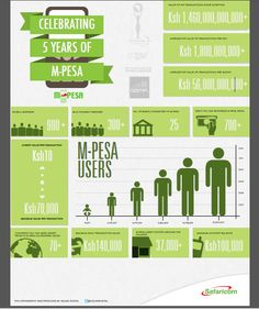Kenya's M-Pesa: 15 million mobile money users