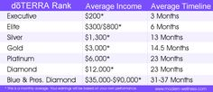 average doterra income by rank and how long it takes to get there. Many of my associates make $20-40k per month and they have never before been successful in an MLM business before. doTERRA has the best in the business.