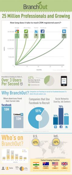 BranchOut llega a los 25 millones de usuarios. #infografia #infographic #SocialMedia