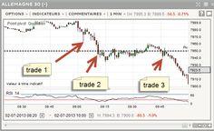 45 minutes de scalping ce matin, +21.3 points / lot sur le Dax 30 - http://www.andlil.com/45-minutes-de-scalping-ce-matin-21-3-points-lot-sur-le-dax-30-146569.html