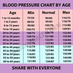 blood pressure according to age chart: What should your blood pressure be according to your age is it
