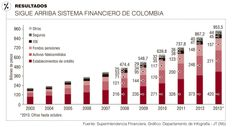 Sigue Arriba Sistema #Financiero de Colombia