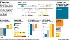 Bank of America's woes test 'fixer' CEO Brian Moynihan http://on.wsj.com/1KYP5Mx  via @WSJ