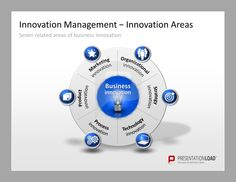 Innovation Management PowerPoint Templates: The seven related areas of business innovation: Marketing, Organizational, Strategy, Technology, Process, Product.  #presentationload  www.presentationl...