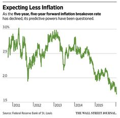 Market is flashing an inflation warning sign. Should anyone care?          http://on.wsj.com/1UebUAP