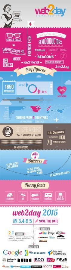 Le #Web2day 2014 en une infographie !