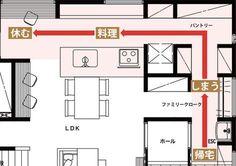 アルネットホームの注文住宅「トモラクの家」は、共働きをラクにする家。家事・収納・子育てを支援する機能を備え、「大変な毎日」を「充実した毎日」に変えていく。アルネットホームからこれからの時代にあった新しい暮らしの提案です。 Floor Plans, Flooring, How To Plan, Interior, House, Decoration, Decor, Indoor, Home