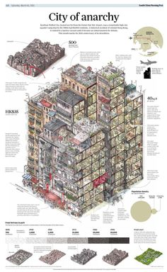 Anatomy of Kowloon Walled city, a high rise settlement of squatters in Hong Kong who numbered 50,000 at one point.