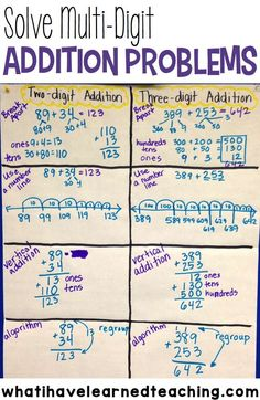 Here are examples of different ways to teach students how to solve two-digit and three-digit addition problems. These are great strategies for multi-digit addition. What a great anchor chart! #secondgrademath