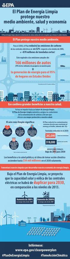 grpahic sobre El Plan de Energía Limpia protege nuestro medio ambiente, salud y economía