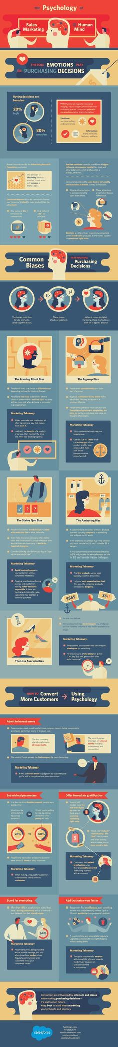 The Psychology of Sales Marketing and the Human Mind #infographic #Sales #Marketing