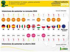 La intención de consumo de los españoles supera a la de ahorro por primera vez desde 2009 http://www.comunicae.es/nota/la-intencion-de-consumo-de-los-espanoles_1-1115297/