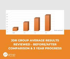 In the marketing industry, false hopes are a problem - marketing agencies often over promise, which leads to customers becoming disappointed. At JDR, we try to paint a realistic picture and also to avoid making specific forecasts - but we can share examples of other clients' results. In this article we can share the average results that our customers get - and even track these results over a three year period. . . . #marketing #digitalmarketing #marketingforecast #marketingstrategy… The Marketing, Digital Marketing, Busy At Work, Lead Generation, Disappointed, 3 Years, Bar Chart, Period, Track