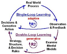 the concept of the single and double loop learning model Gary w houchens & john l keedy 49  , reflexive way we learn as single-loop learning, in  in double-loop learning.