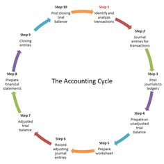 The accounting cycle is a series of steps setting out the procedures required for a typical business to collect, record, and process financial information. Accounting Notes, Accounting Classes, Accounting Basics, Accounting Principles, Accounting Student, Bookkeeping And Accounting, Accounting And Finance, Accounting Software, The Accounting Cycle