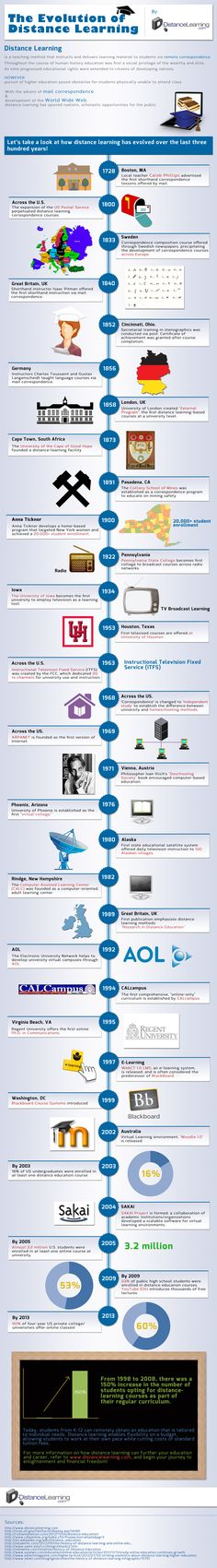 The Evolution of Distance Learning #eLearning