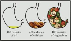 What do you want to fill your stomach with? Great Visual!