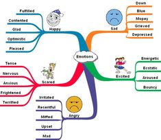 Mind Map Template For Word | mindmap i ve tried it for developing a vocabulary mindmap