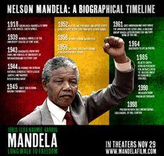 Nelson Mandela Timeline |