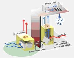 Outside AC Unit Diagram | air conditioning units are split systems ...