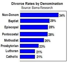 Support for Egalitarian Marriage - Divorce rates among popular Christian denominations. Failing Marriage, Unhappy Marriage, Biblical Marriage, Saving Your Marriage, Save My Marriage, Marriage Advice, Divorce, Christian Marriage, Christian Parenting