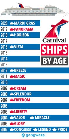 Carnival Ships by Age Newest to Oldest with Infographic - Carnival Ships by Age [Infographic] from Newest to Oldest - Carnival Cruise Magic, Carnival Elation, Carnival Glory, Carnival Legend, Carnival Breeze, Carnival Victory Cruise, Carnival Ships By Age, Cruise Checklist, Bon Voyage
