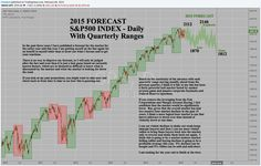 2015 Forecast and More Great Ideas. Investing, The Past, Marketing, Ideas, Thoughts