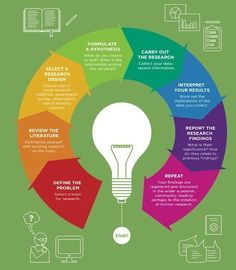 Education - Research & Study Skills: Sociological Research Process - infographic Research Skills, Research Methods, Research Studies, Study Skills, Research Projects, Science Projects, Research Paper Writing Service, Writing Services, Design Thinking