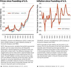 A Short History Of Prices, Inflation Since The Founding Of The U.S.