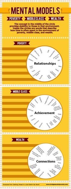 Here's a mental model of socio-economic class. How does one in the environment…