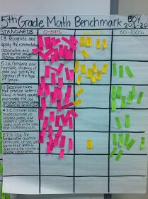 My Teacher Friend: Math Benchmark Tracking, standard, level of mastery tagged w/ post it mini strip. No names just visual account of # of students at level, below or above level.