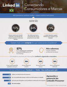 Infográfico | Brasileiros têm maior confiança em marcas que estão nas mídias sociais