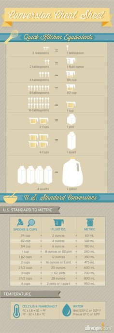 How many tablespoons are in a cup? Consult our measurements and equivalents chart to find out.